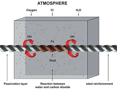 carbonation atmosphere