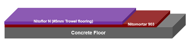 Nitoflor N trowel applied floor coating system