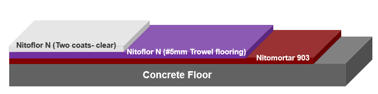 Trowel Floor with Clear coating using Novolac epoxy
