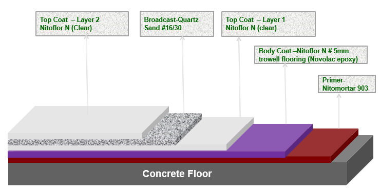 Trowel floor with anti-slip characteristics using Novolac epoxy