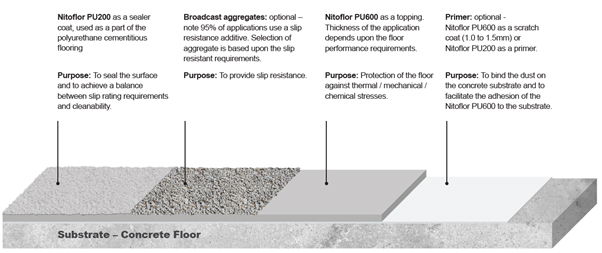 Fosroc Nitoflor PU200/ PU600 system recommendation for kitchen areas in correctional facilities